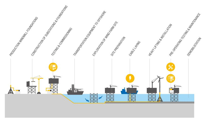 offshore wind farm exploration construction operation maintenance rent power Energyst